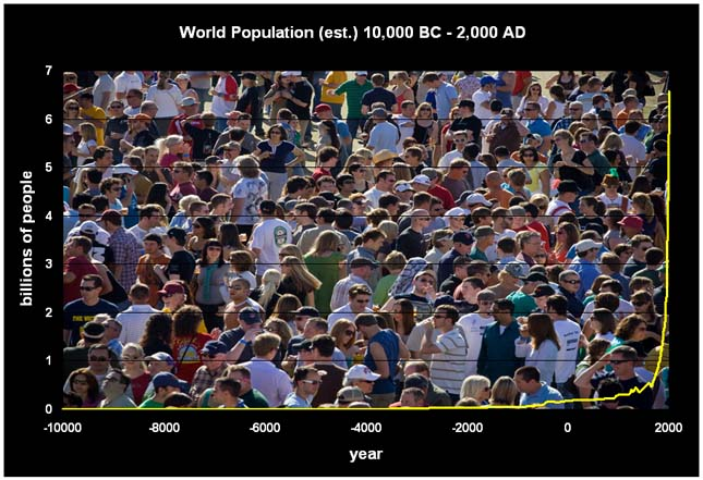 A világ népessége