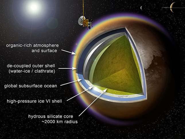 A Titán hold rétegei