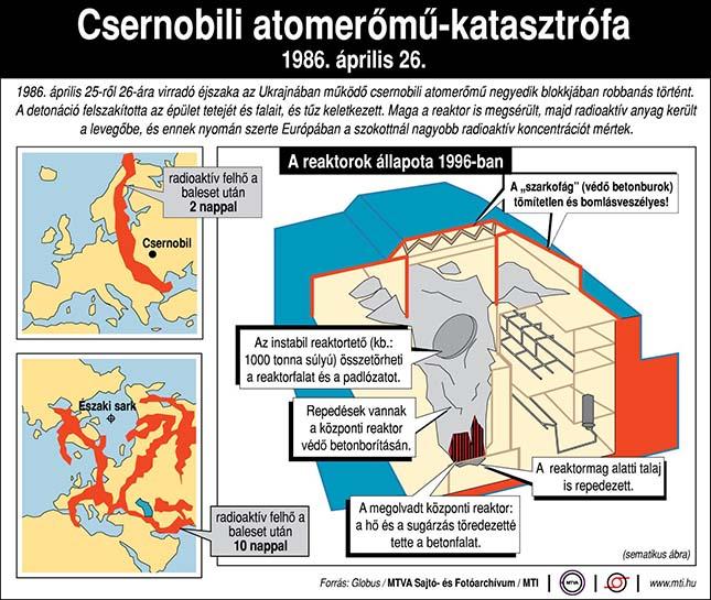 csernobili-baleset