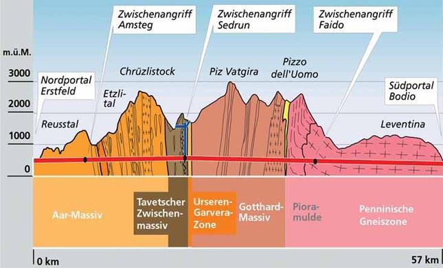Gotthard-alagut